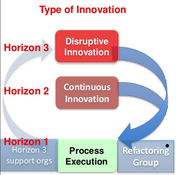 steve-blank - innovation cycle