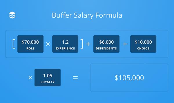 buffer-salary-formula