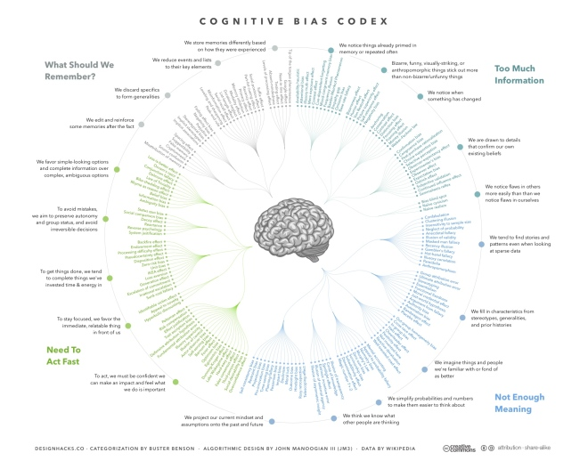 Cognitive_Bias_Codex_-_180+_biases,_designed_by_John_Manoogian_III_(jm3).jpg